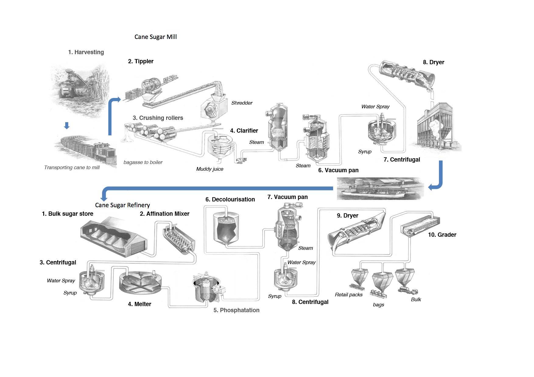 Industry Information